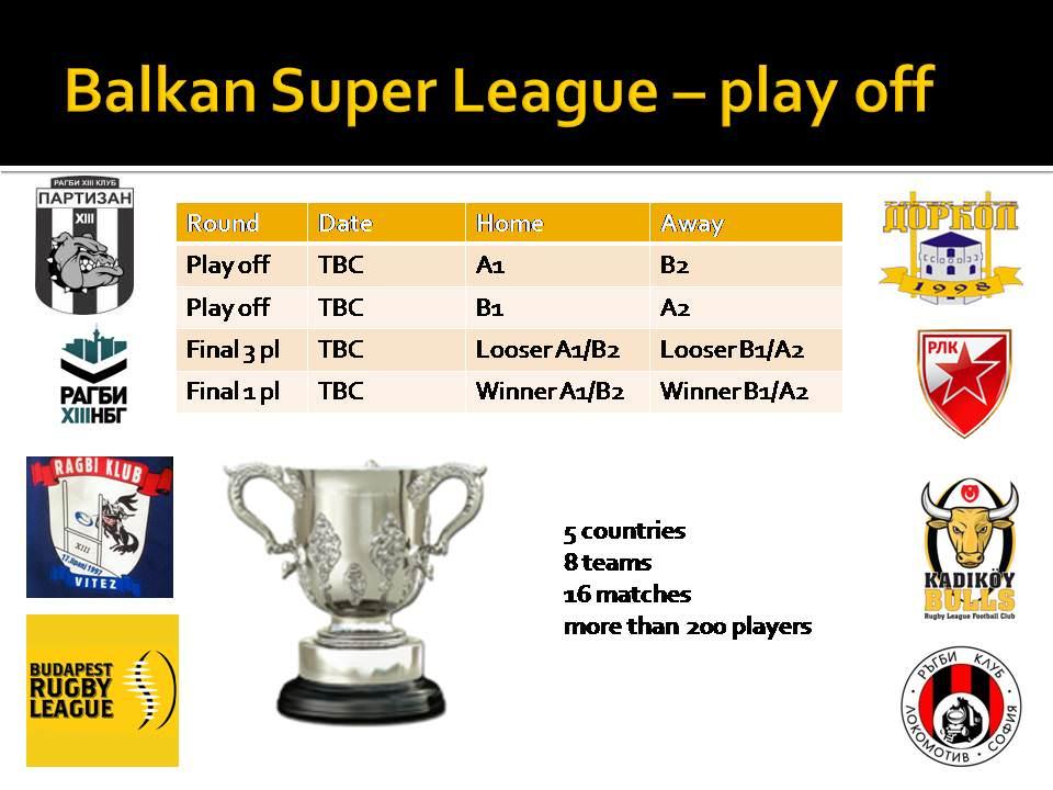 Рагби 13 Балканска Супер Лига